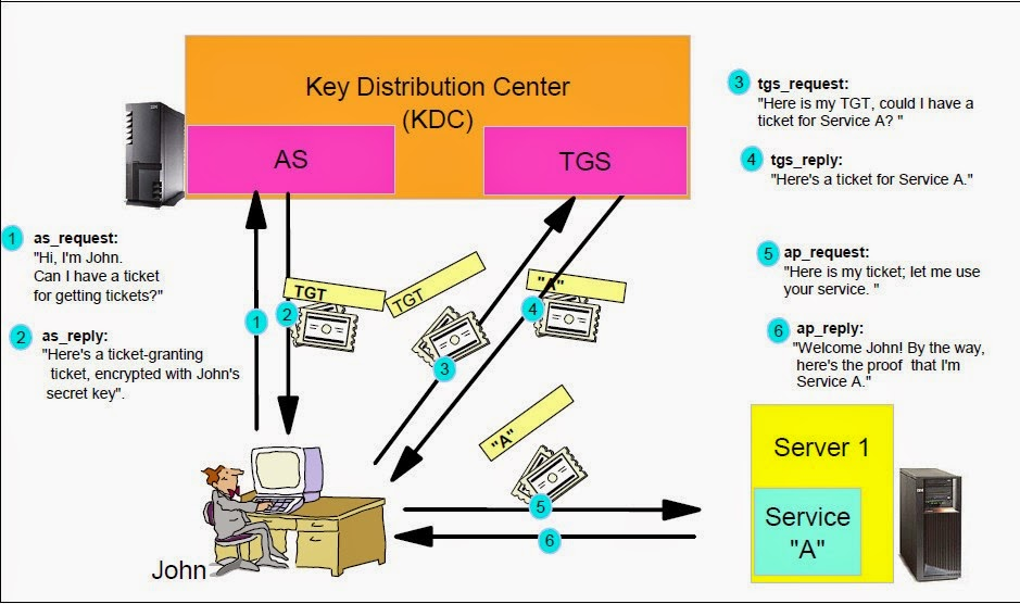 Ticket Exchange Mechanism of Kerberos